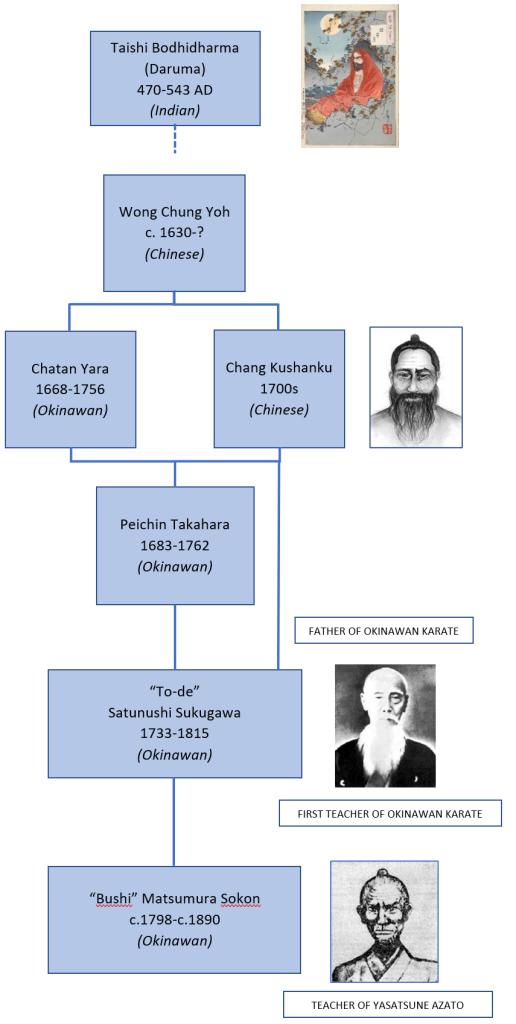 Genealogy - Bodhidharma To Bushi